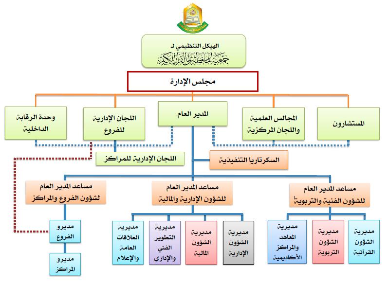 Hoffaz الهيكل التنظيمي
